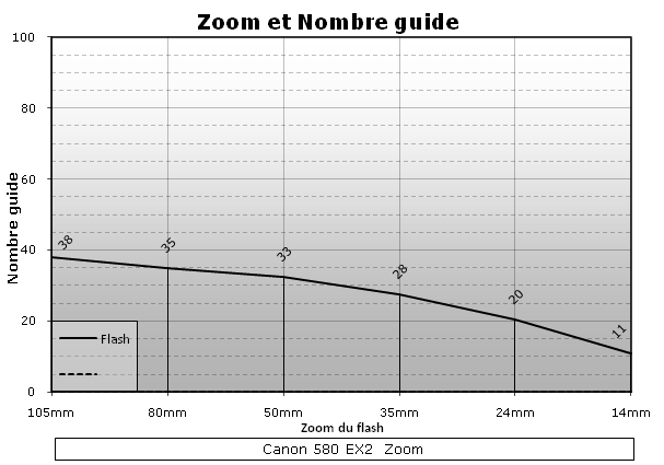 Canon Speedlite 580 EX II test review mesure nombre guide