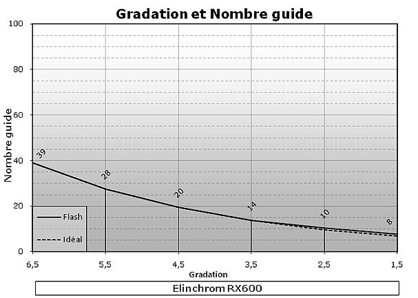 Elinchrom RX600 test review gradation et nombre guide mesures