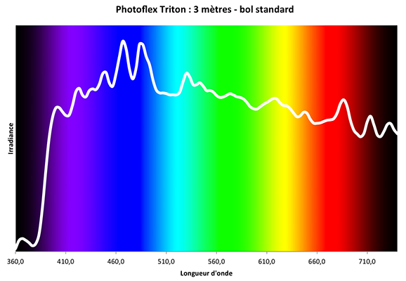 photoflex triton : distribution spectrale