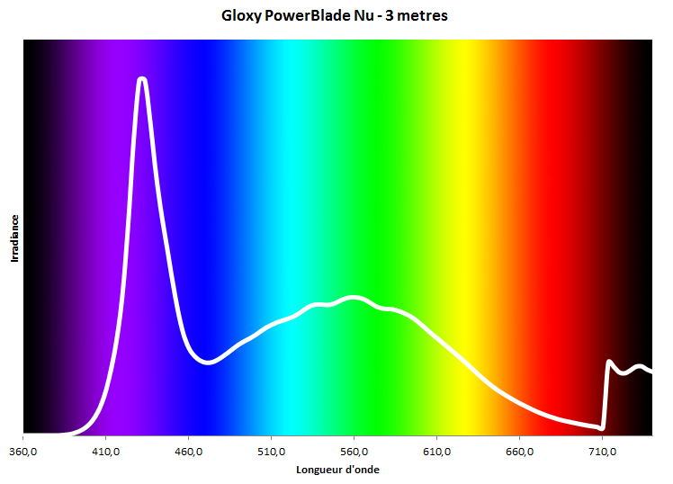 gloxy power blade : distribution spectrale