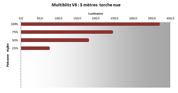 Torche Multiblitz V6, test, luminance