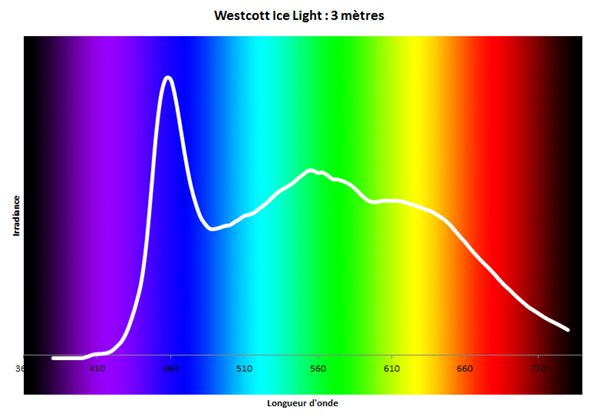 Westcott Ice Light - Analyse spectrale