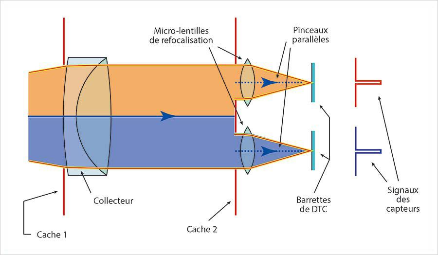 Autofocus et détection de phase, illustration 9