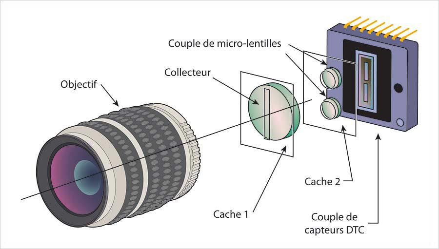 Autofocus et détection de phase, illustration 14
