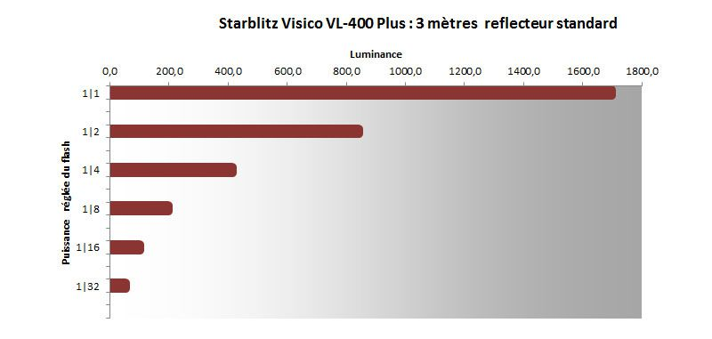 Flash Starblitz 400W