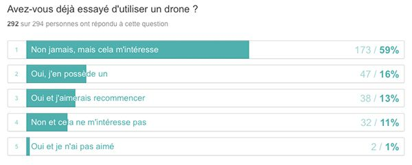 sondage drone, question 2