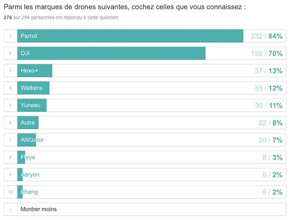 sondage drone, question 3