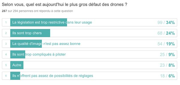 sondage drone, question 6