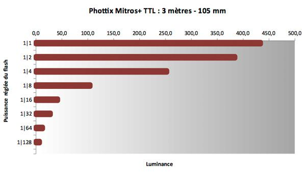 Test flash cobra Phottix Mitros+ TTL puissance