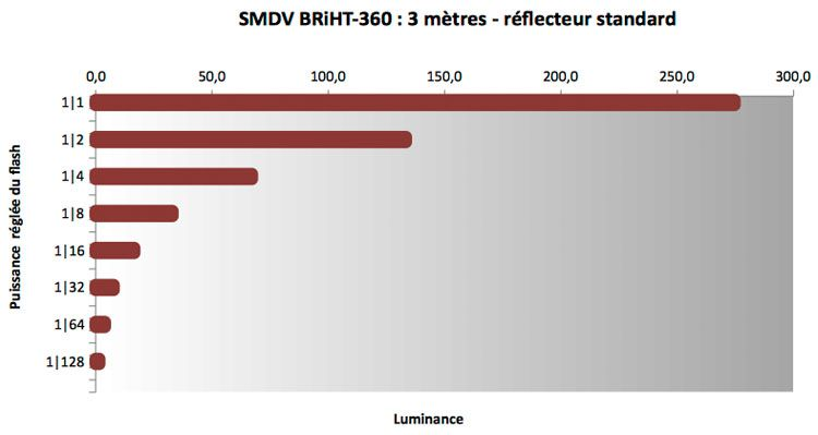 Luminance flash SMDV BRiHT-360