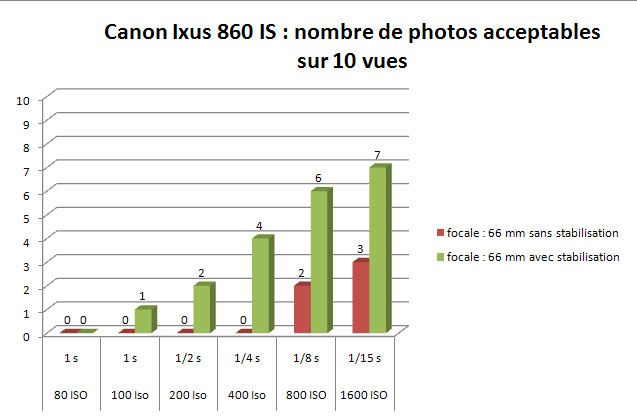 Canon ixus 860 IS stabilisation