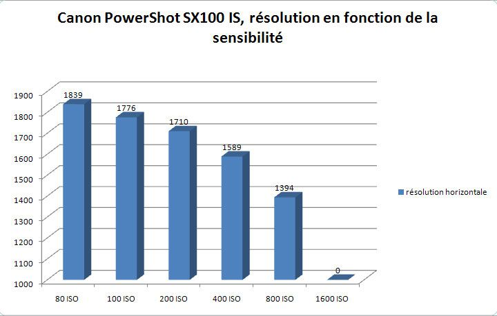 Canon PowerShot SX100 IS bruit électronique
