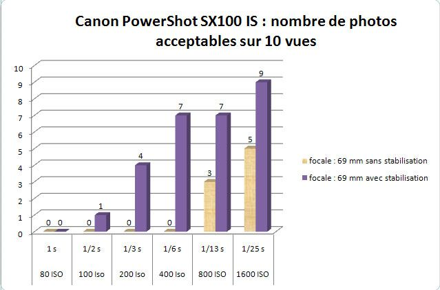 Canon PowerShot SX100 IS efficacité stabilisation optique