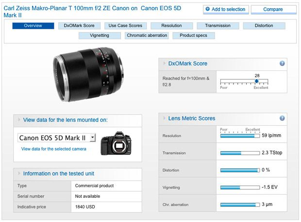 Zeiss canon 100 mm f/2 test review avis