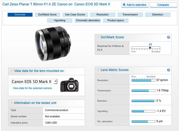 zeiss canon 85 mm f/1,4 test review avis