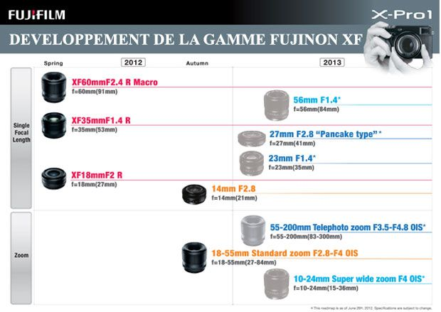 Fujifilm X-Pro1 optique roadmap