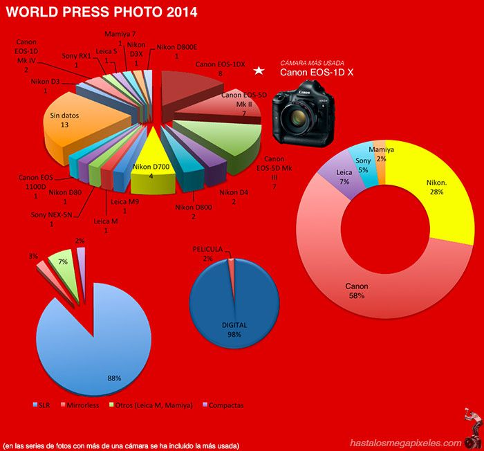 World Press Photo 2014 data : graphiques de répartition du matériel utilisé
