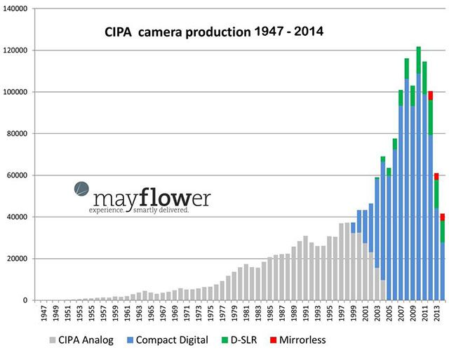 Courbe de production CIPA d'appareils photo entre 1947 et 2014, graphique, by Mayflower