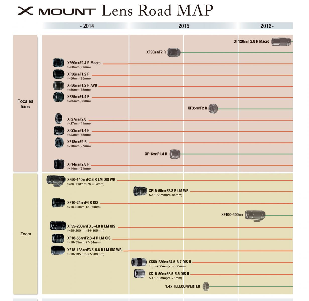 Lens Road Map (feuille de route optique) Fujifilm 2015 Monture X