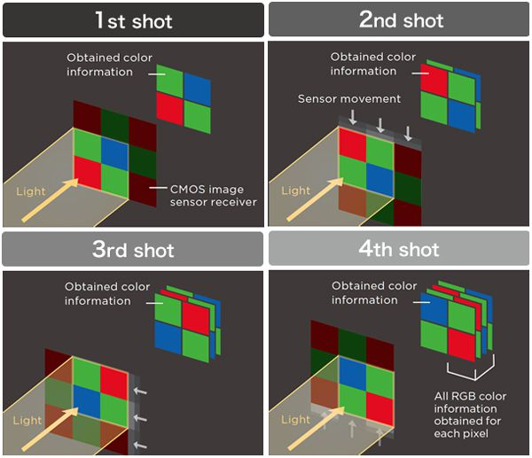 Pixel Shift Resolution System