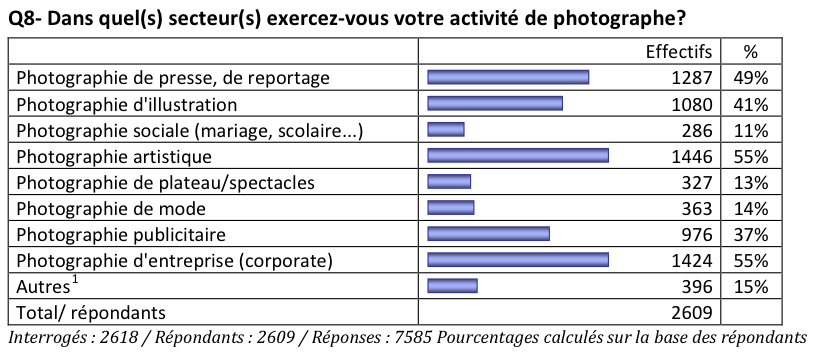 Étude Le métier de photographe [CE-2015-3], question 8