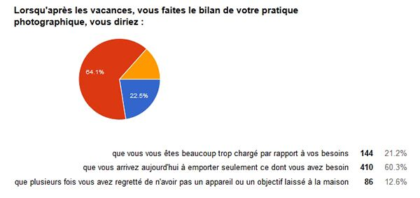 sondage la photo pendant vos vacances