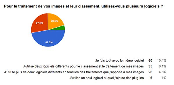 Resultat sondage workflow photo