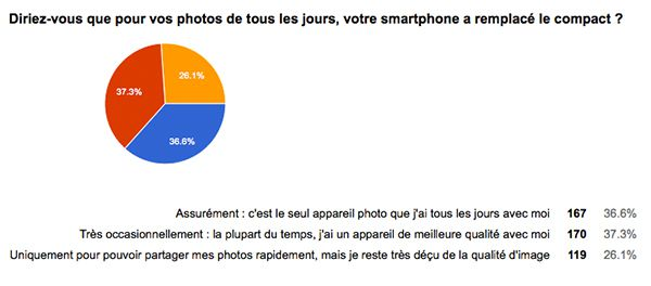 sondage usage du smartphone en photo