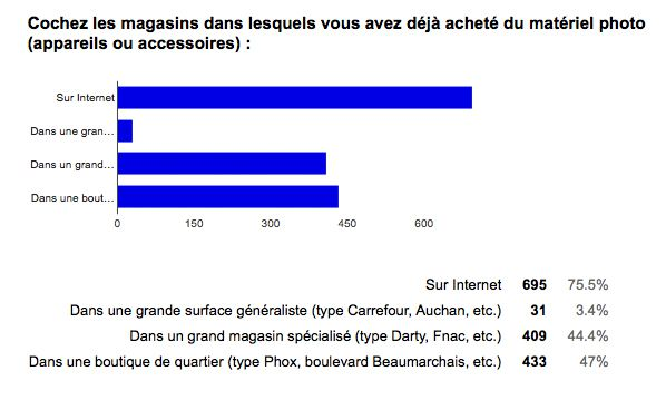 sondage comportement d'achat photo