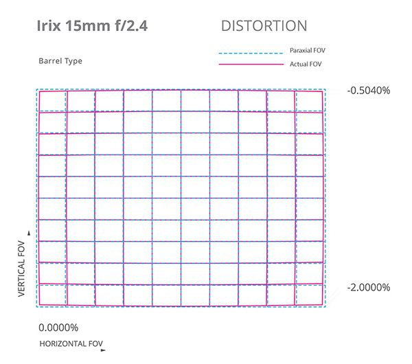 Irix 15mm f/2,4 distorsion